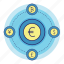 acountant, banking, converter, currency, euro, finance, money icon