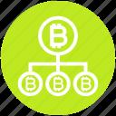 bitcoin club, bitcoin hierarchical network, bitcoin network, bitcoin network structure, bitcoins, cryptocurrency, transfer icon