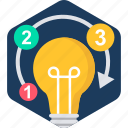 bulb, business, electric, electricity, energy, idea, light icon