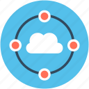 cloud connection, cloud computing, cloud network, cloud sharing, storage cloud