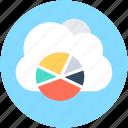 cloud graph, graph library, cloud computing, online graphs, pie chart