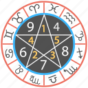astrological clock, astrology, astrology wheel, numerology wheel, zodiac wheel icon