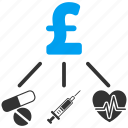 consumption pattern, finance, medical budget, flow chart, pound sterling, medicine, expenses structure icon