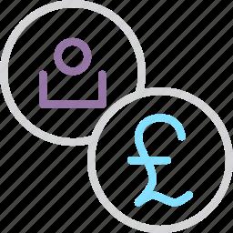 account, british, customer, european, pound, region, user icon