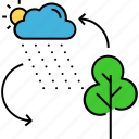 eco system, environment, photosynthesis, raining, water recycling, weather icon