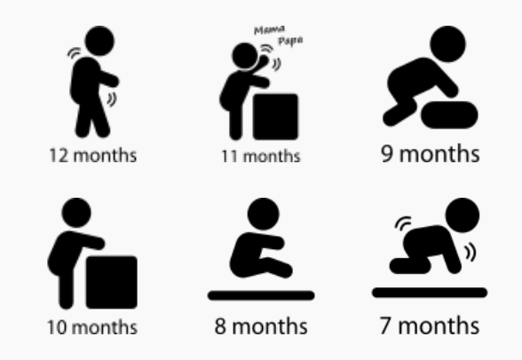 Baby Development Stages Milestones First One Year Icons By